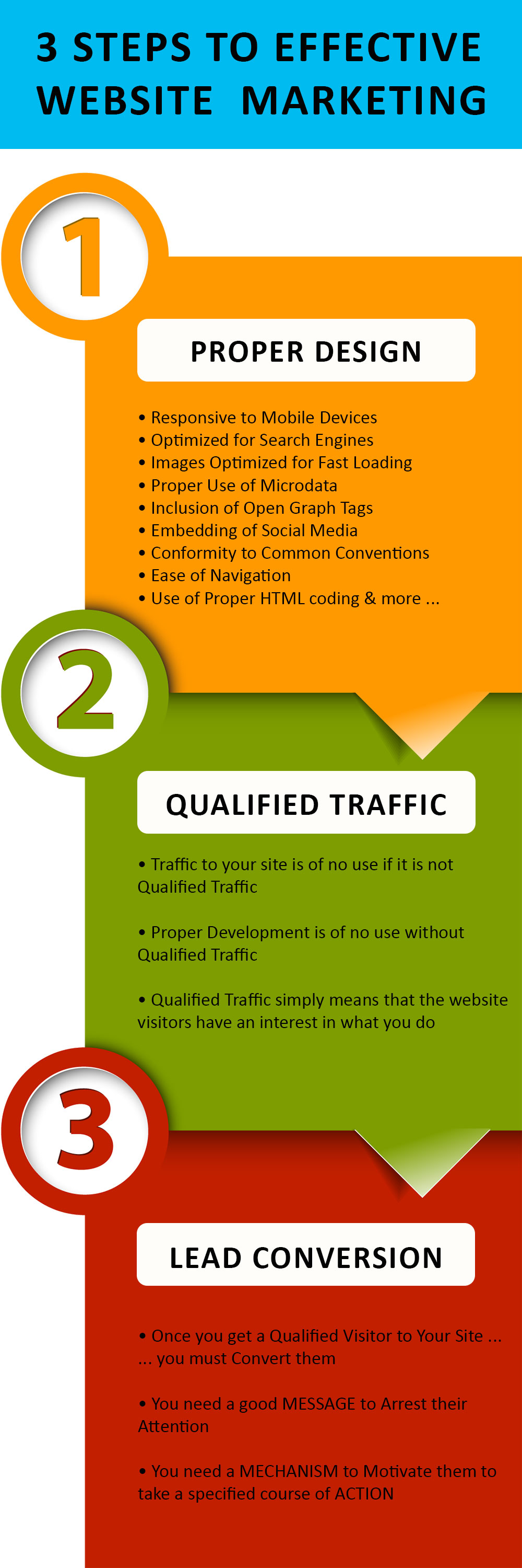 Results Based Website Marketing and Development