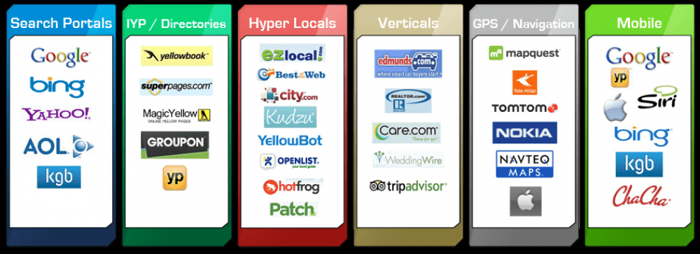 Enhanced Local Search Marketing Distribution Network